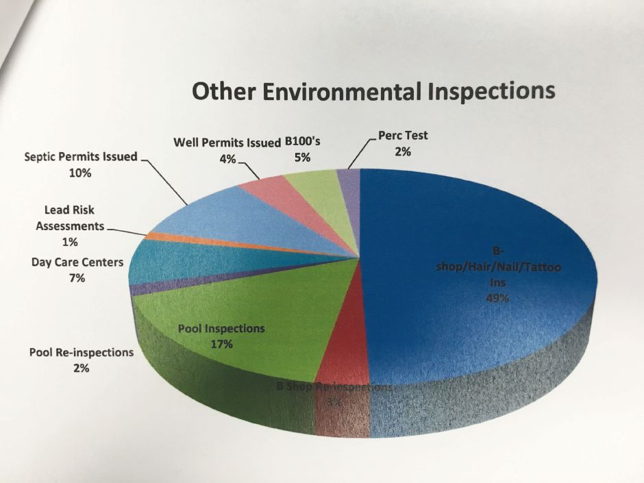 Other environmental inspections conducted by the Wallingford Health Department in 2018, according to the health department's annual report. | Courtesy of Wallingford Health Department